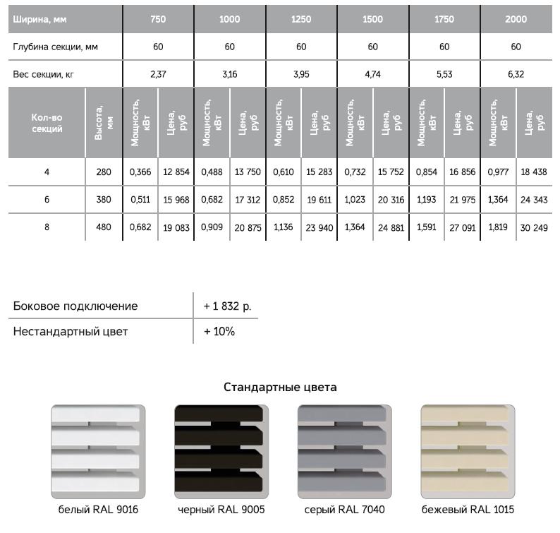 Технические характеристики радиатора Loten